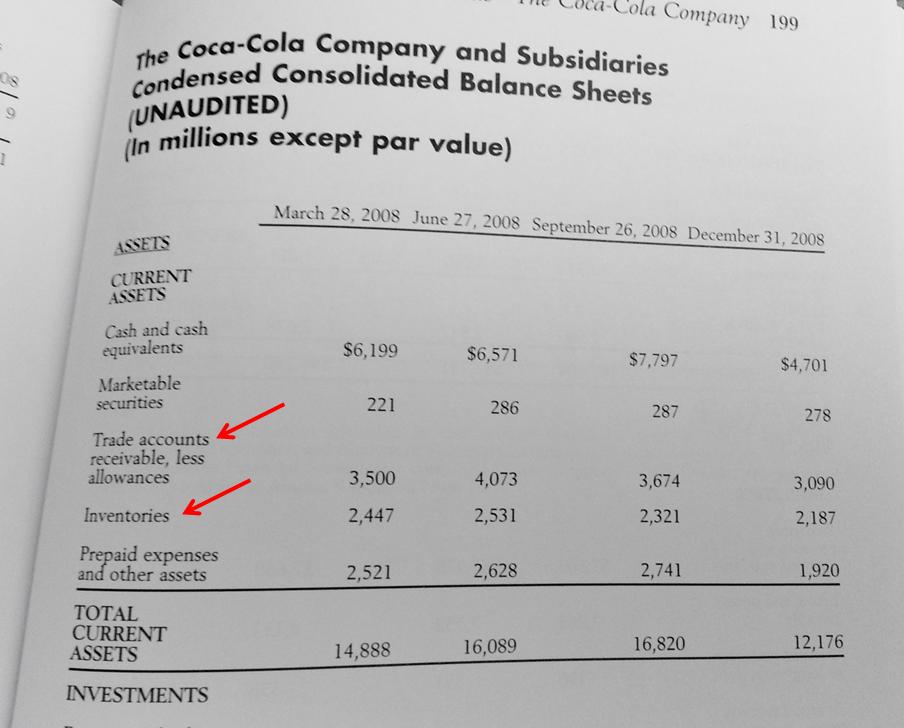 Balance sheet of hindustan coca cola